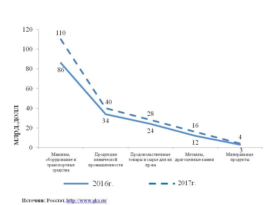 Товарная структура импорта России